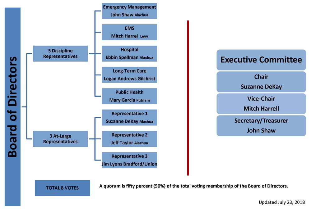 NCFHCC Board Structure 2018-19 Updated 7.23.2018 (3)